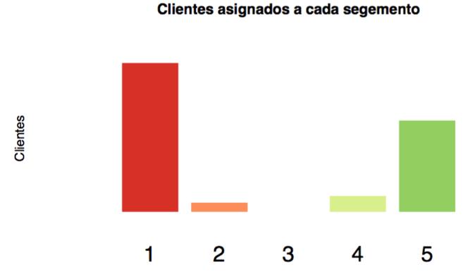 2-clientes-segmentos