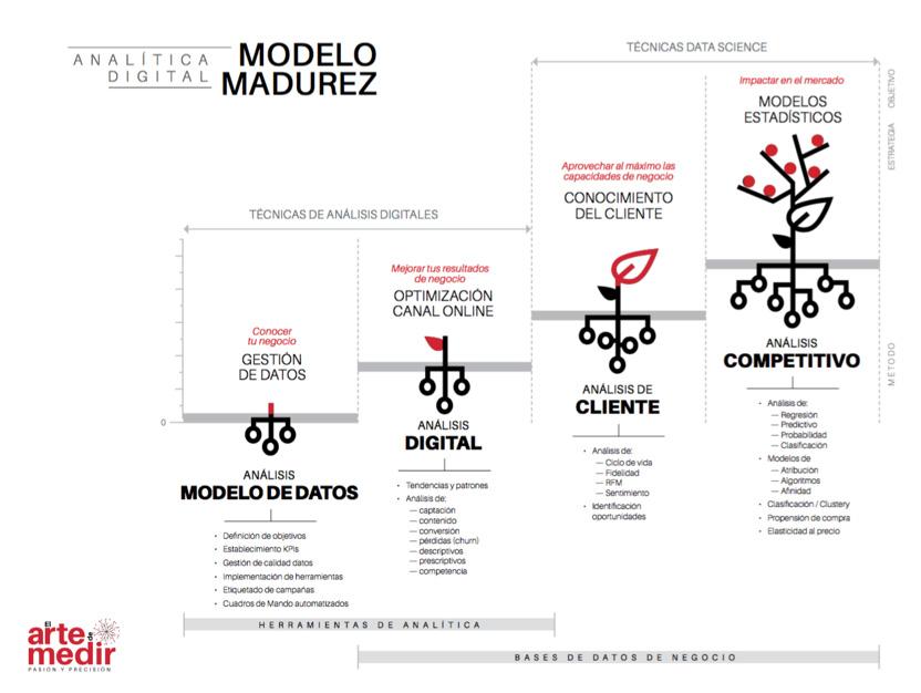 Modelo de Madurez en Analítica Digital