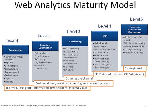 web-analytics-maturity-model