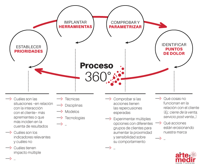proceso 360