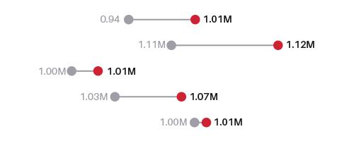 ejemplo de visualización