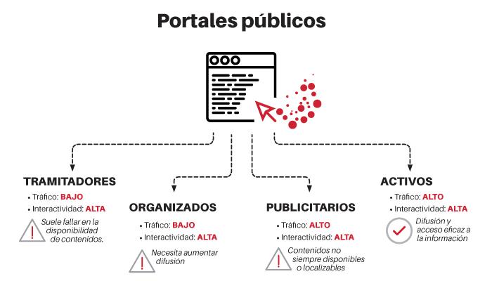 portales públicos