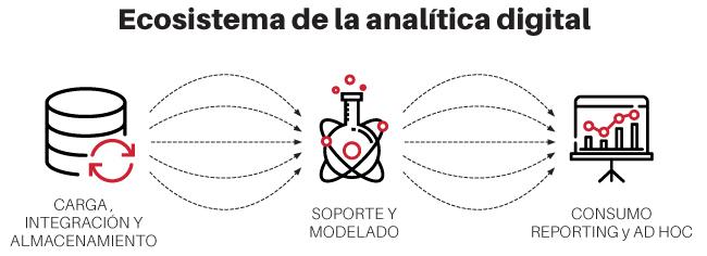 ecosistema de la analítica digital