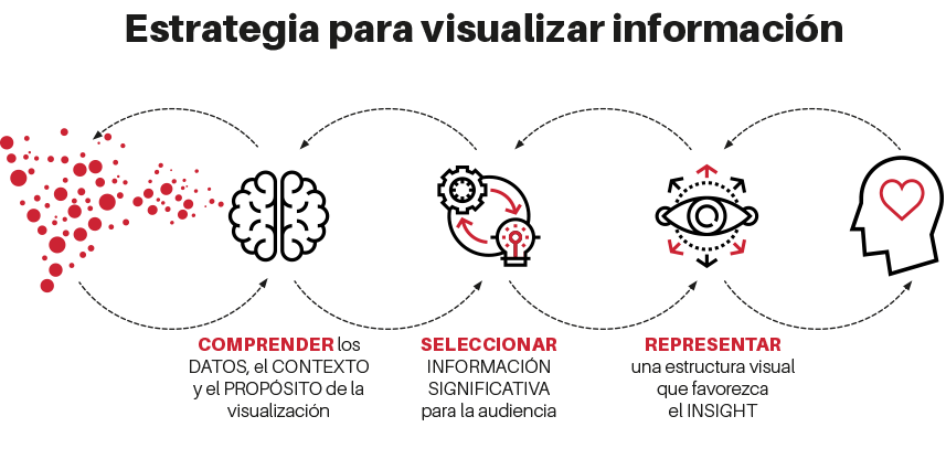 estrategia para visualizar información