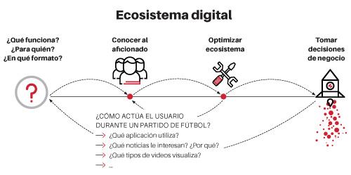 ecosistema digital