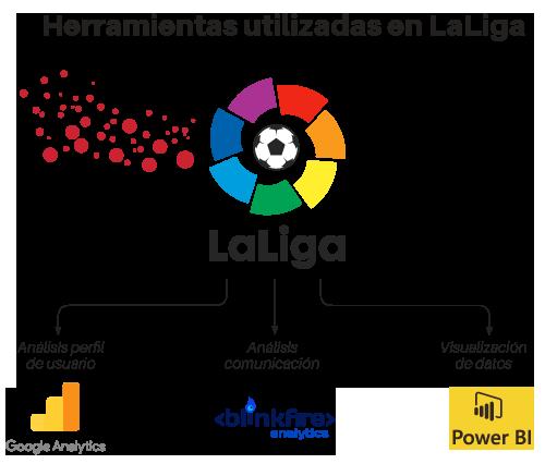 herramientas utilizadas en LaLiga