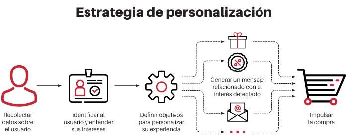 estrategia de personalización
