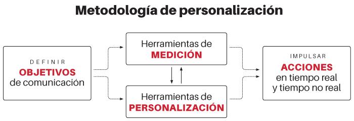metodología de personalización