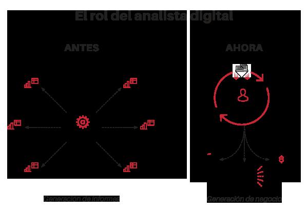 el rol del analista digital