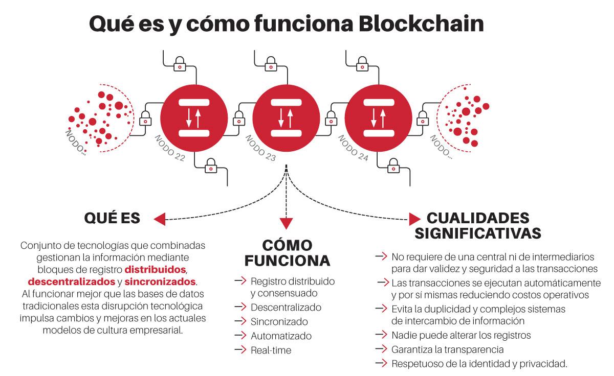 cómo funciona el blockchain