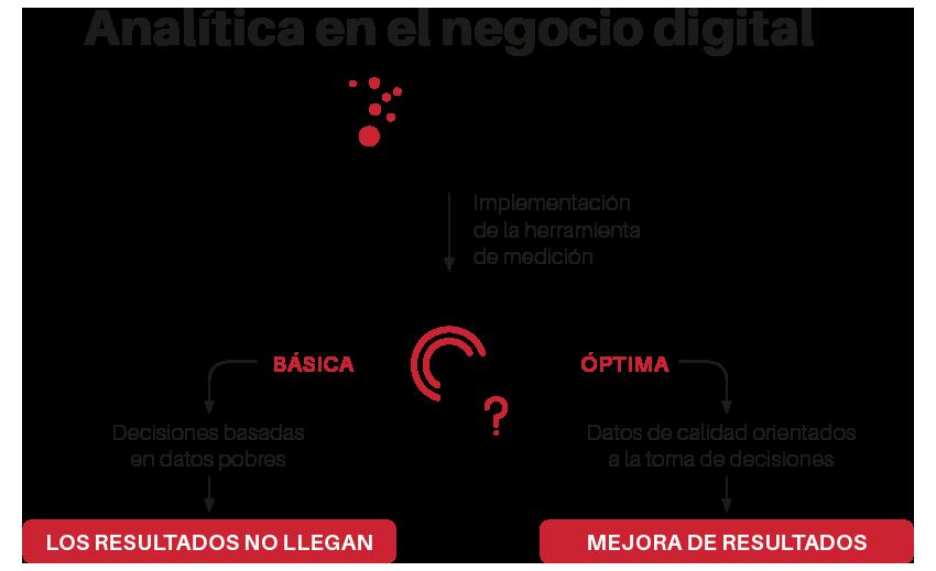analítica en el negocio digital