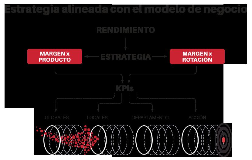 estrategia y modelo de negocio