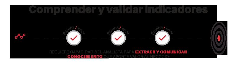 comprender y validar indicadores