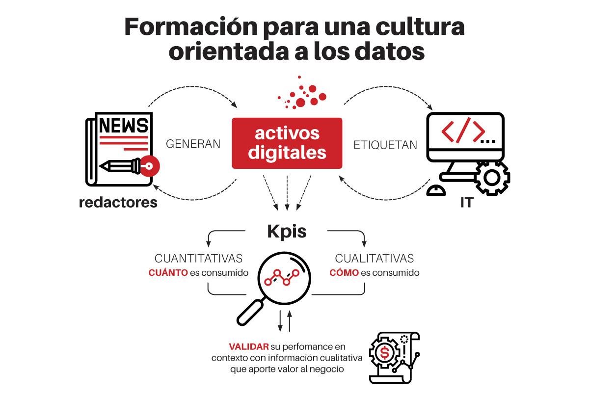 formación para una cultura de datos
