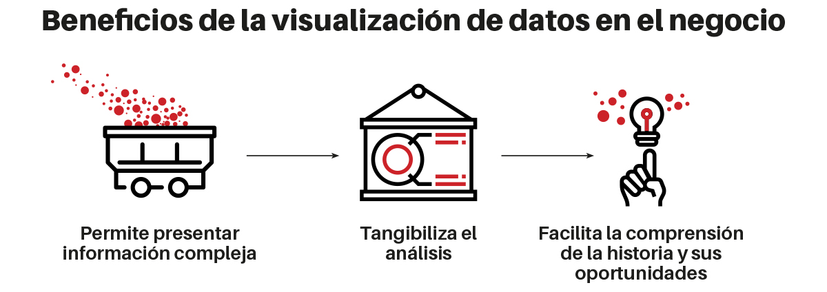 beneficios de la visualización