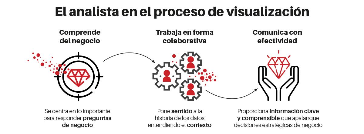 el analista en el proceso de visualización