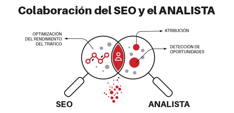 colaboración seo y analista