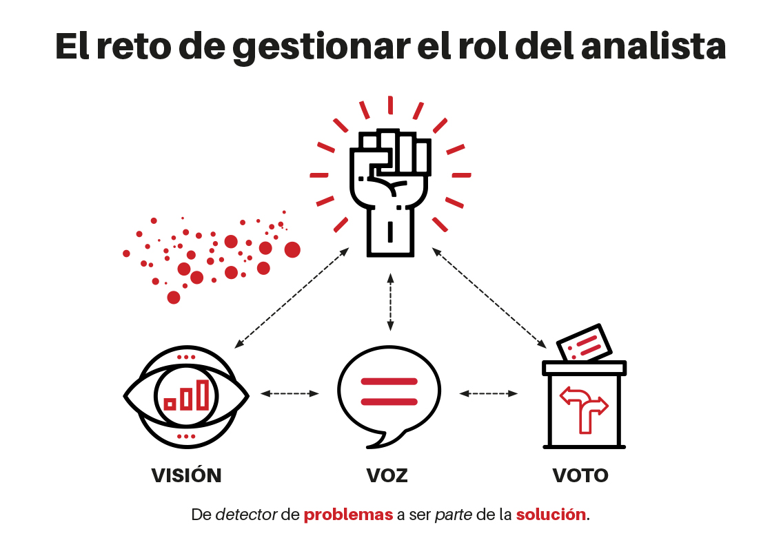 gestión del rol del analista