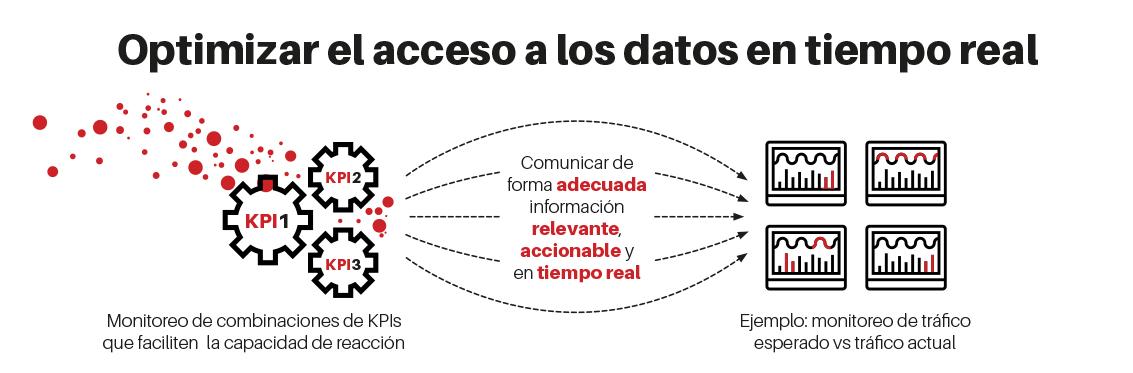 optimizar el acceso de los datos en tiempo real
