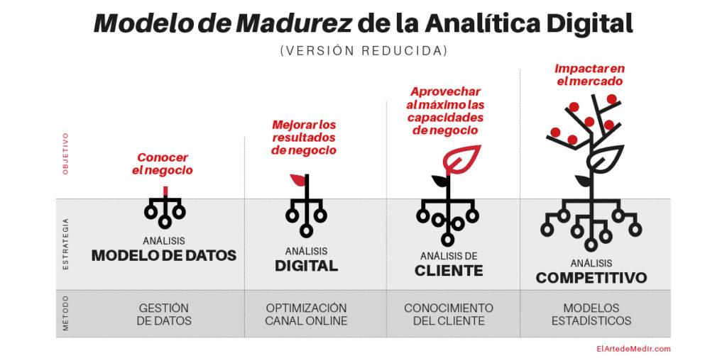 Modelo de la analítica digital