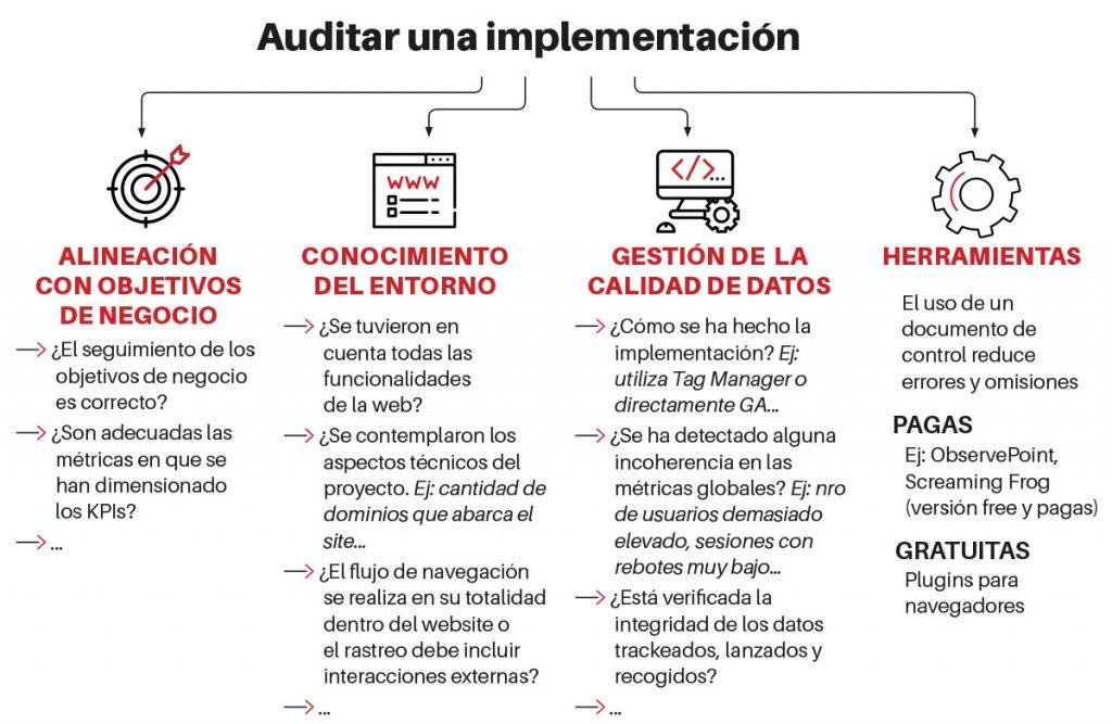 auditar una implementación