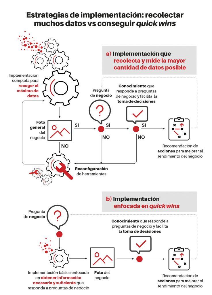 estrategia de implementación