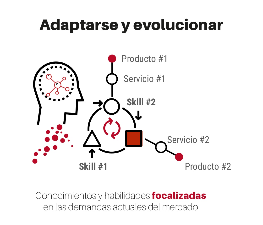 adaptarse y evolucionar
