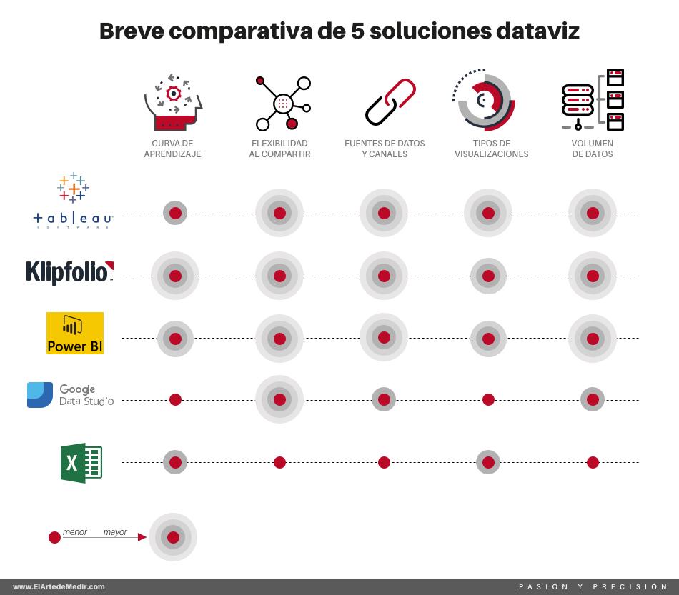 comparativa herramientas de visualización