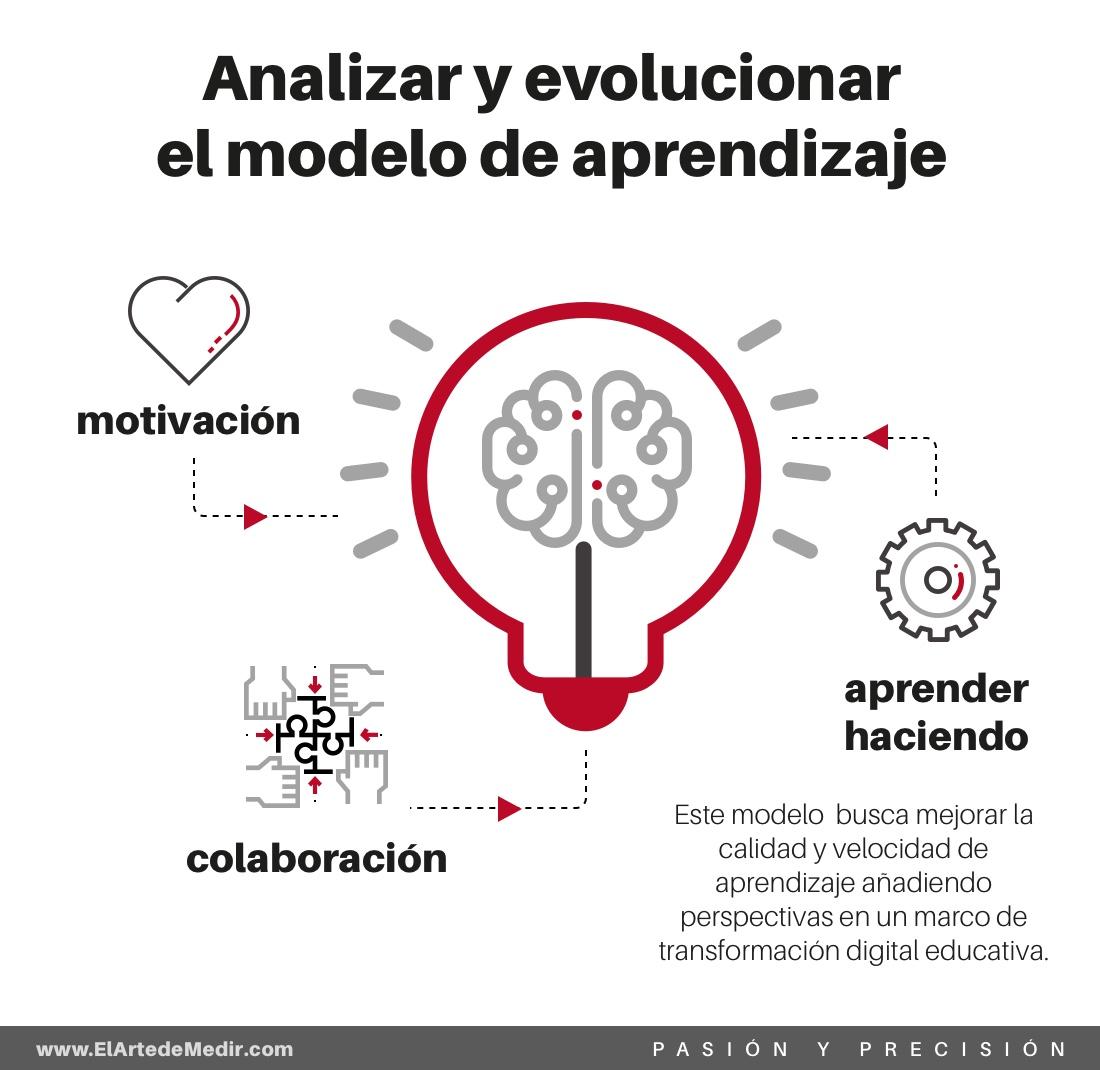 evolución del modelo de aprendizaje
