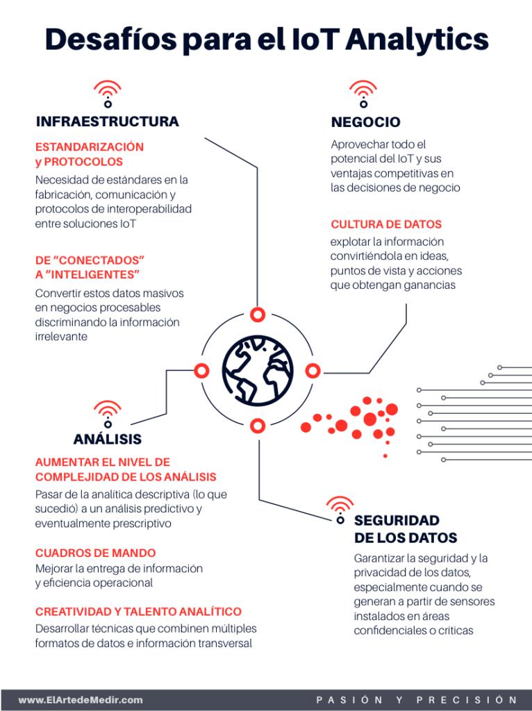 Desafíos IoT Analytics
