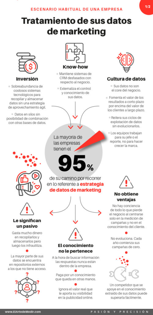 Tratamiento de datos de marketing