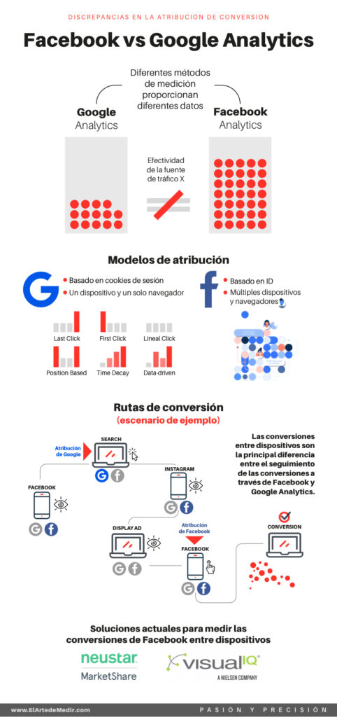 Facebook vs Google Analytics