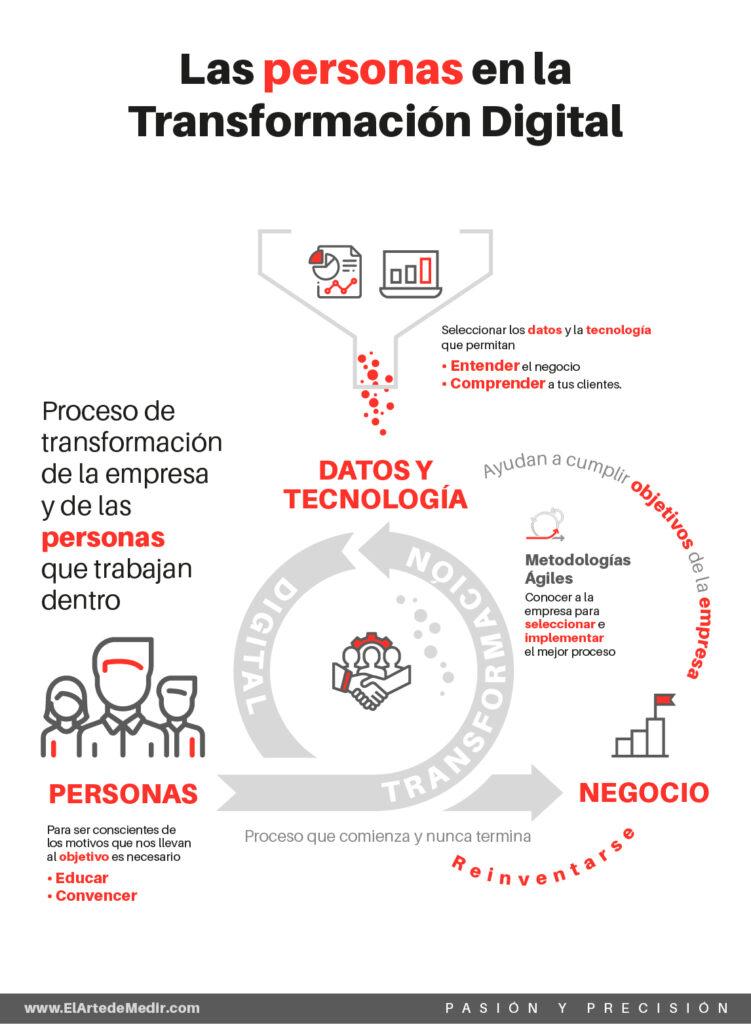 Las personas en la transformación digital