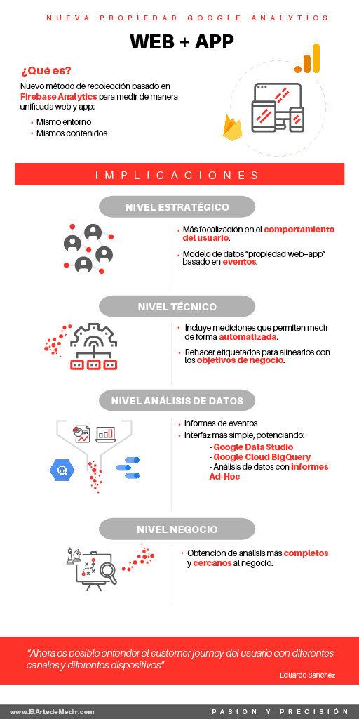 Propiedades Web + App