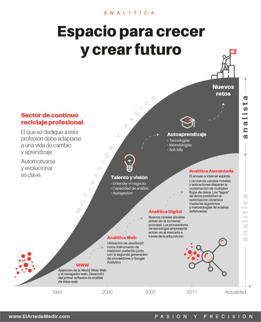 Espacio para crecer y crear futuro