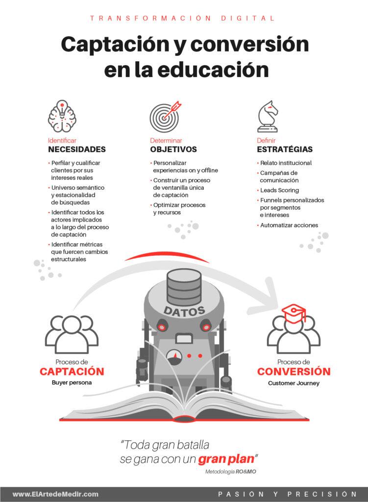 Captación y conversión en la educación