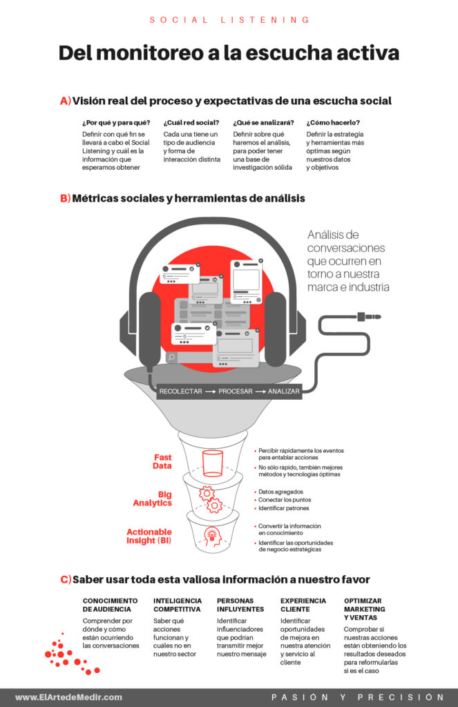 Medición en redes sociales: Social Listening