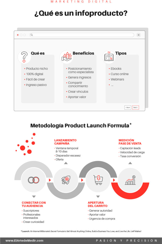 Infoproductos y product launch formula