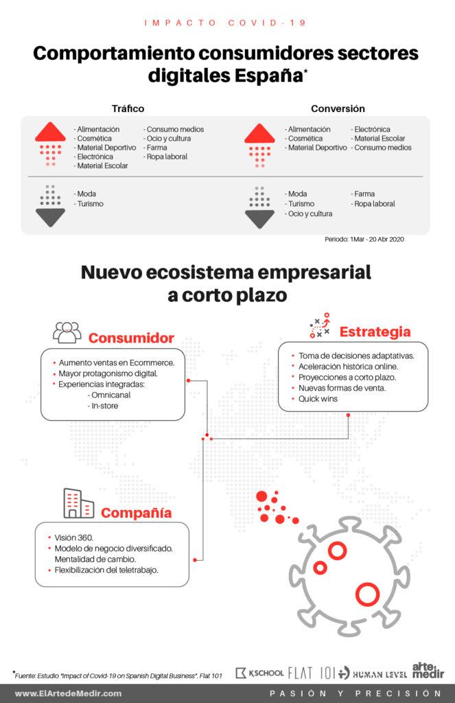 Impacto Covid 19 en negocio digitales digitales