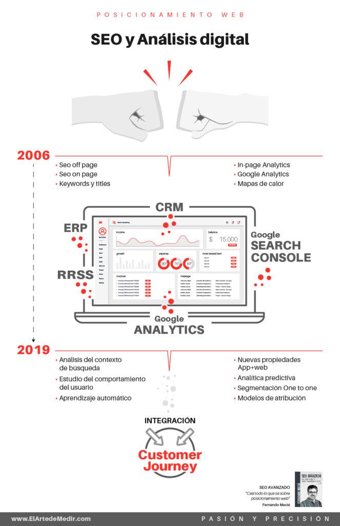 SEO y analítica digital