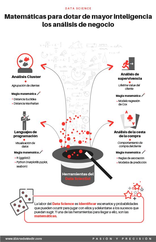 Matemáticas para dotar de mayor inteligencia los análisis de negocio
