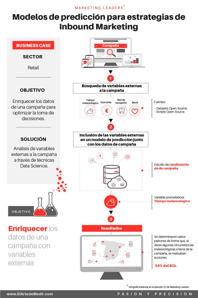 Modelos de predicción para etrategias de Inbound Marketing